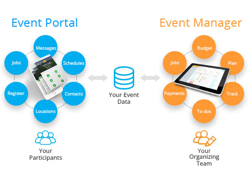 Event management features for everyone