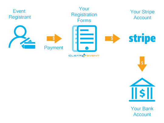 Payment workflow