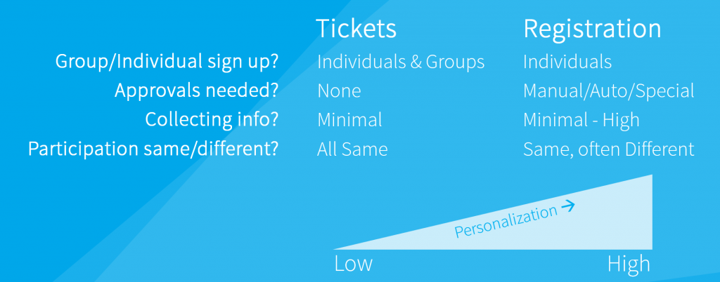 basic-table-for-tickets-and-registration
