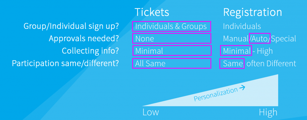 example-2-tickets-and-registration-festival-entry