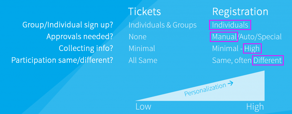 example-3-tickets-and-registration-vendor-registration